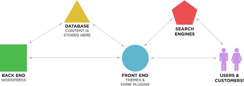 how WordPress websites work